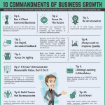 10-Commandments-of-Business-Growth-infographic-plaza