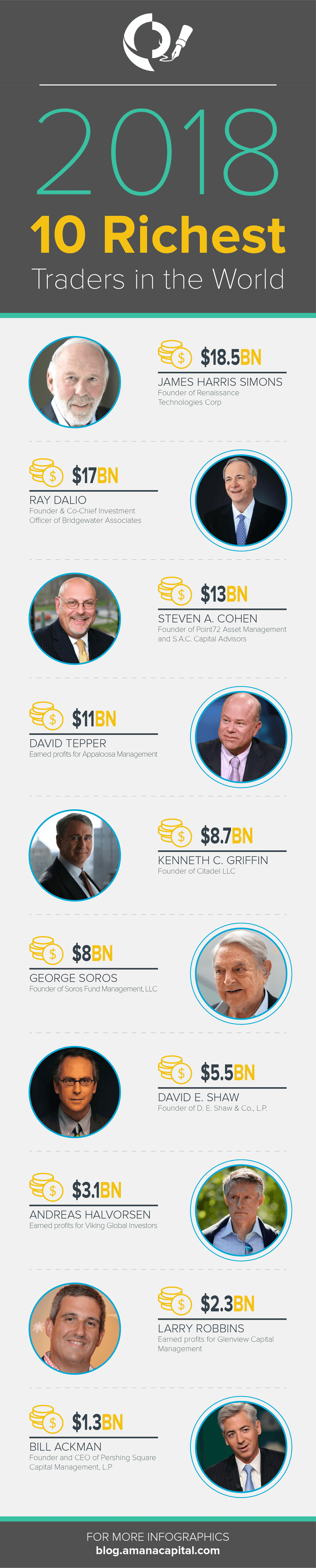 10 Richest Traders Worldwide