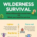 10-Things-Millennials-Would-Prefer-to-Take-to-the-Wilderness-infographic-plaza