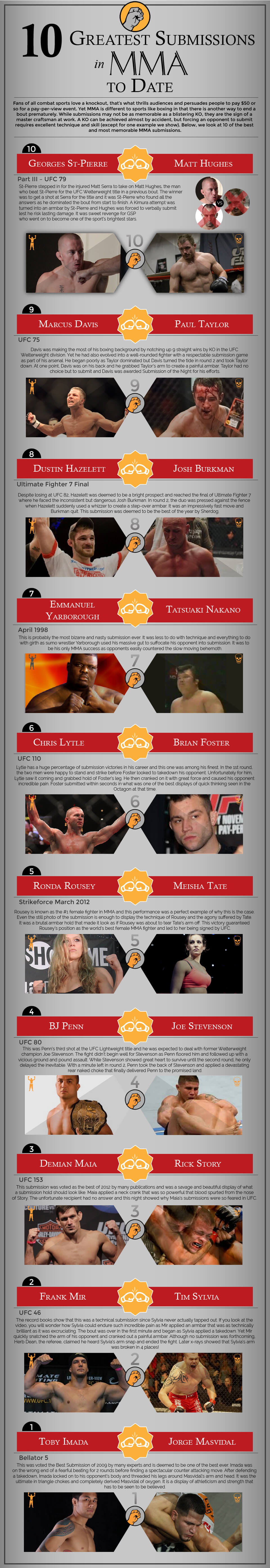 10-greatest-submissions-in-mma-to-date-infographic