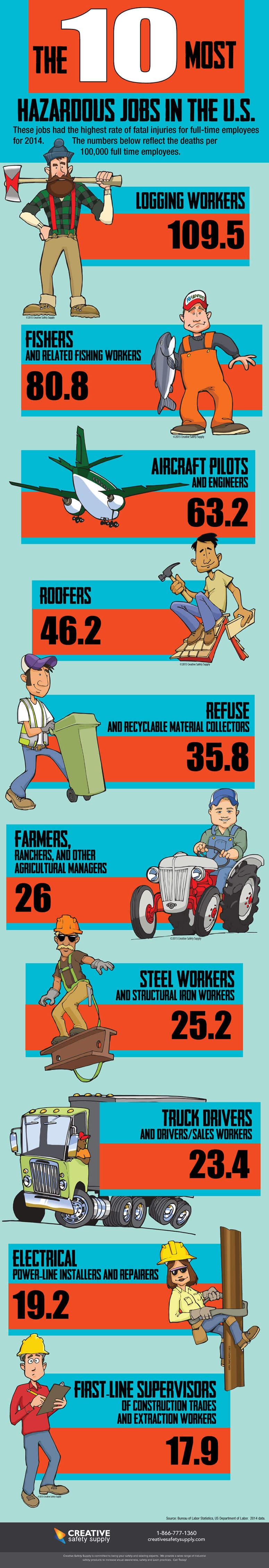 10-most-hazardous-jobs-infographic-plaza