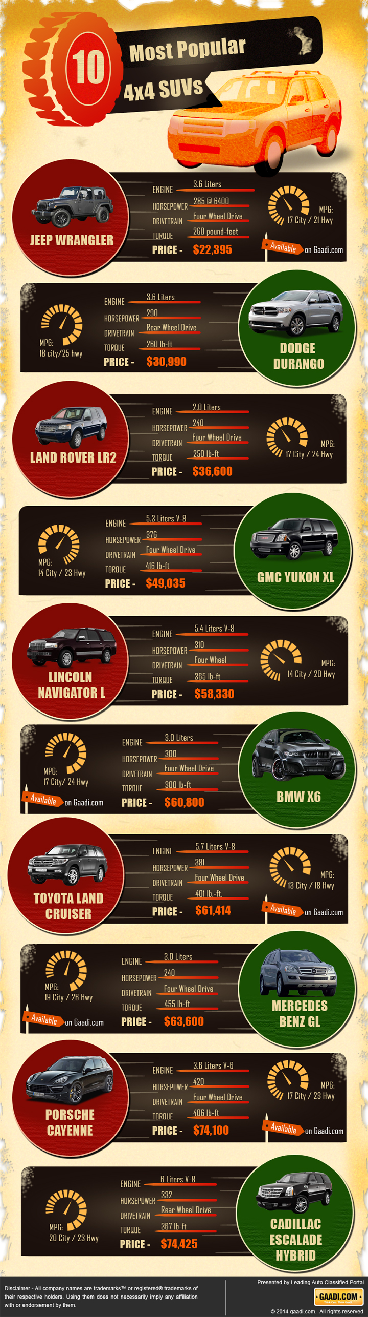 10-most-popular-suvs-infographic-plaza