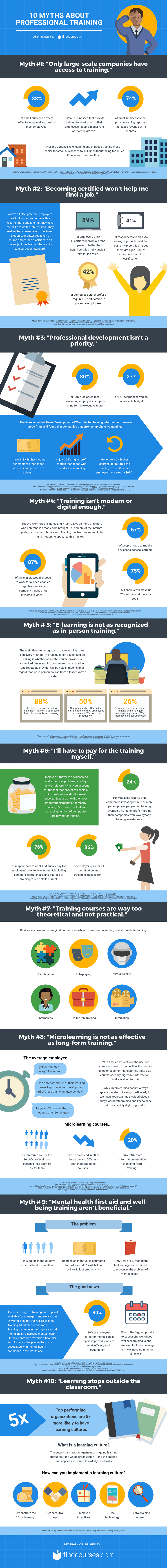 10-myths-about-professional-training-infographic-plaza