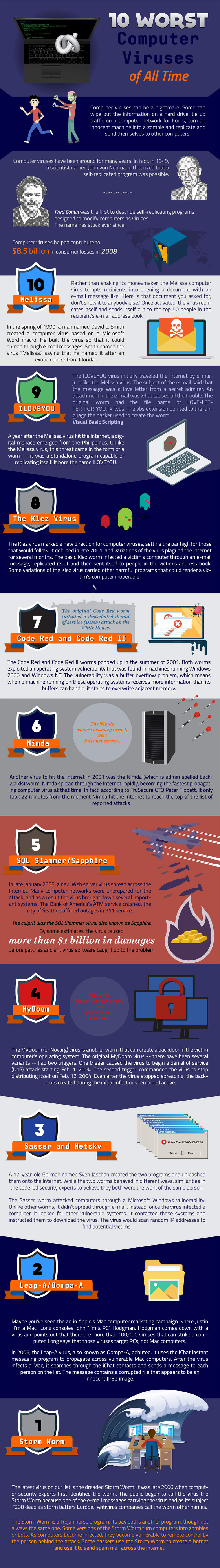 10-worst-computer-viruses-infographic-plaza