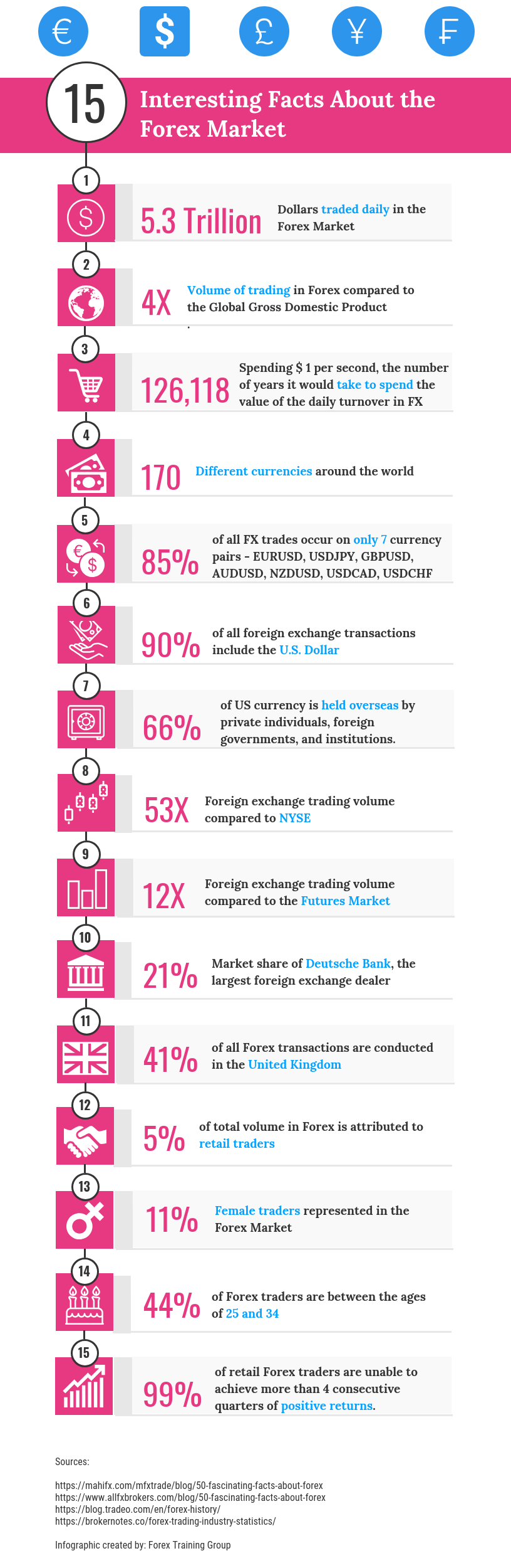 Interesting facts about forex market