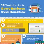 15-website-facts-every-business-owner-should-know-infographic-plaza