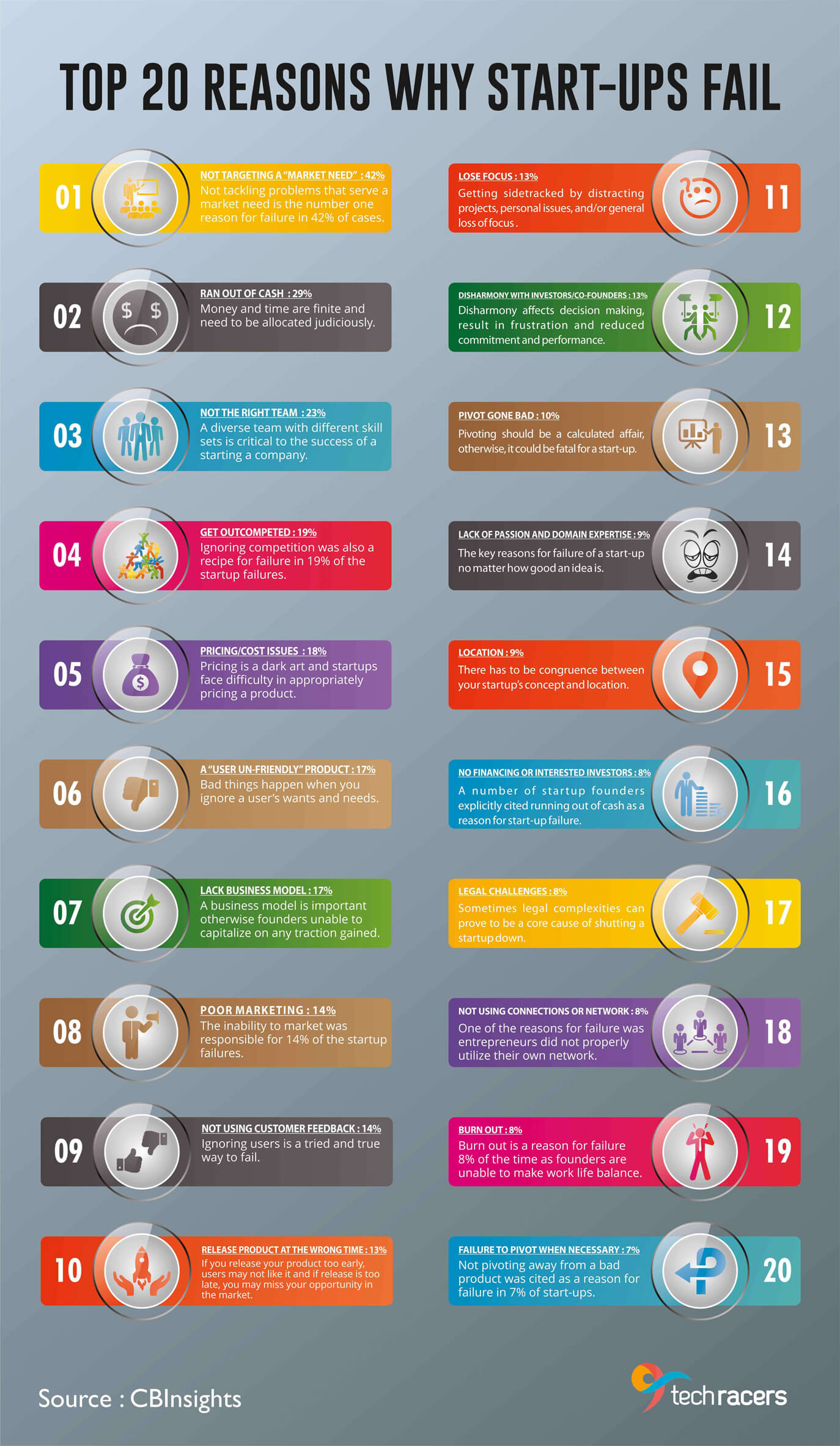 20-reasons-startups_fail-infographic-plaza