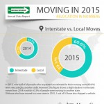 2015-moving-stats-mymovingreviews