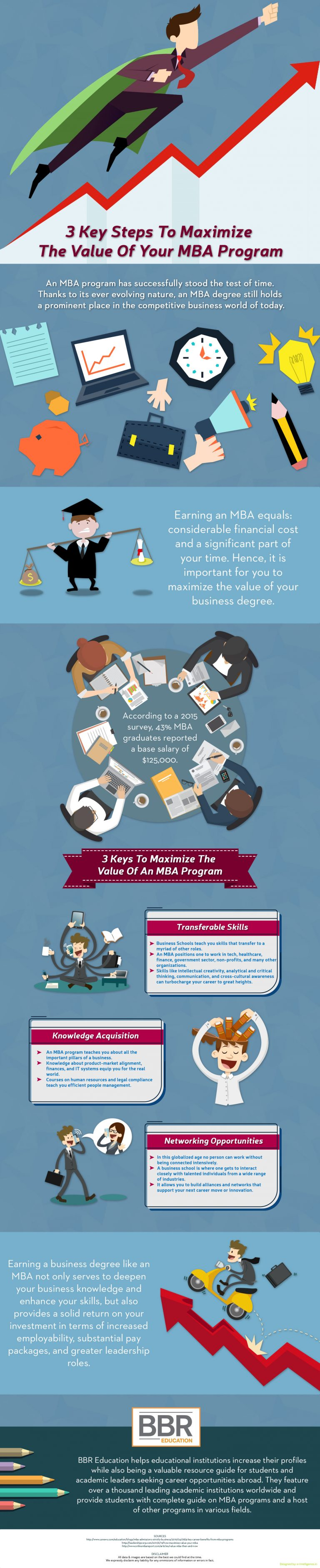 3-Key-Steps-To-Maximize-The-Value-Of-Your-MBA-Program-infographic-plaza