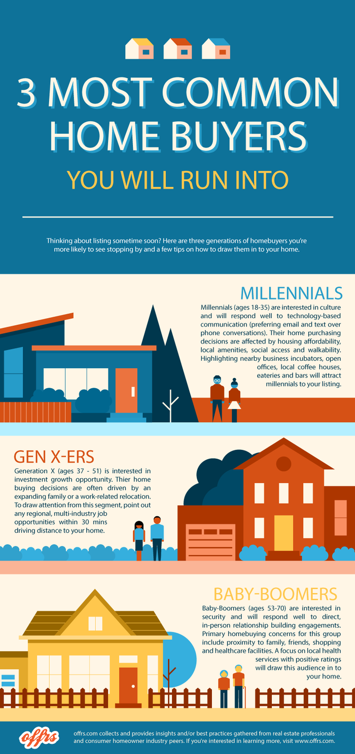 3 Most Common Home Buyers You Will Run Into-infographic-plaza