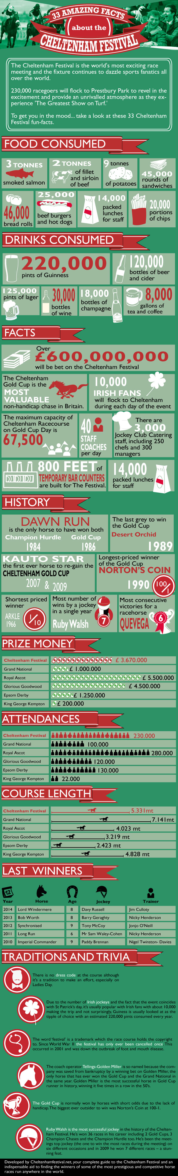 33-facts-about-cheltenham-infographic