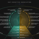 360˚-Cognitive-View-infographic-plaza