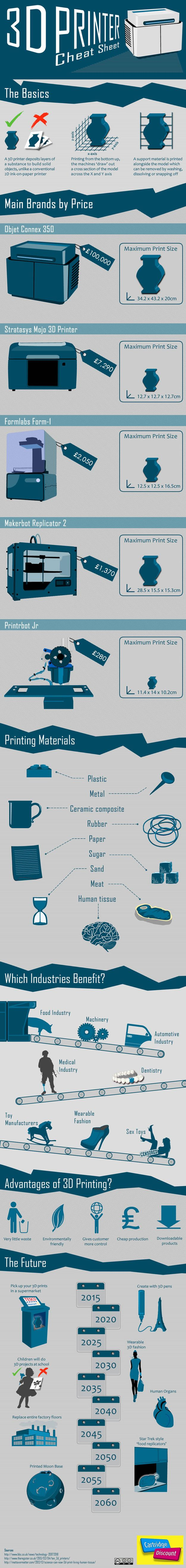 3d-printer-cheat-sheet-infographic-plaza