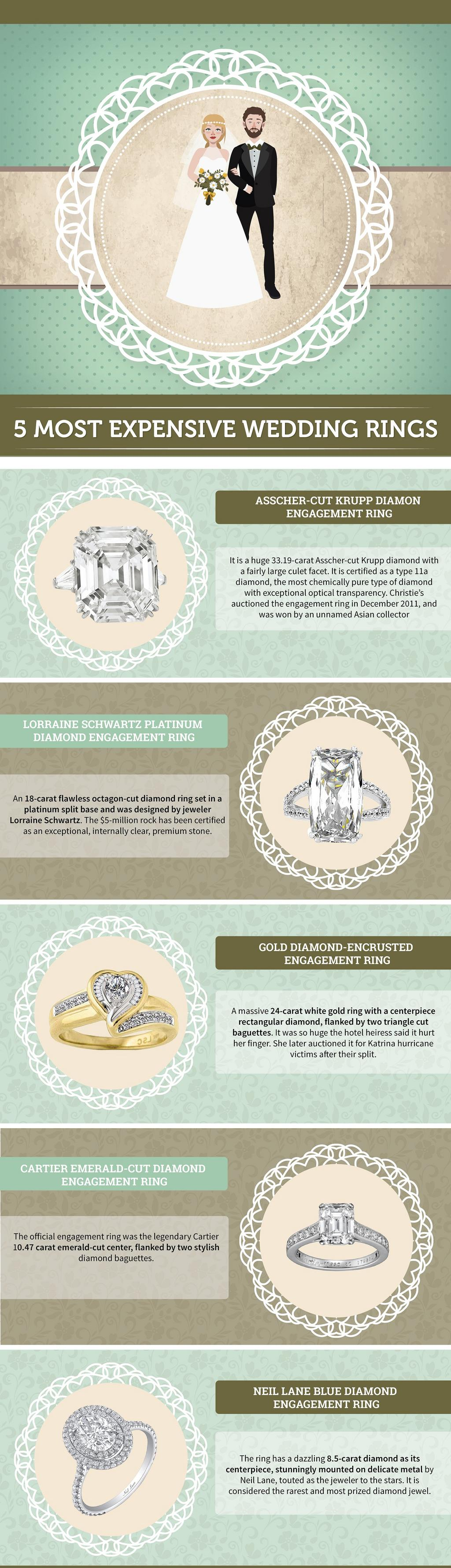 The 5 Most Expensive Wedding Rings Ever Made