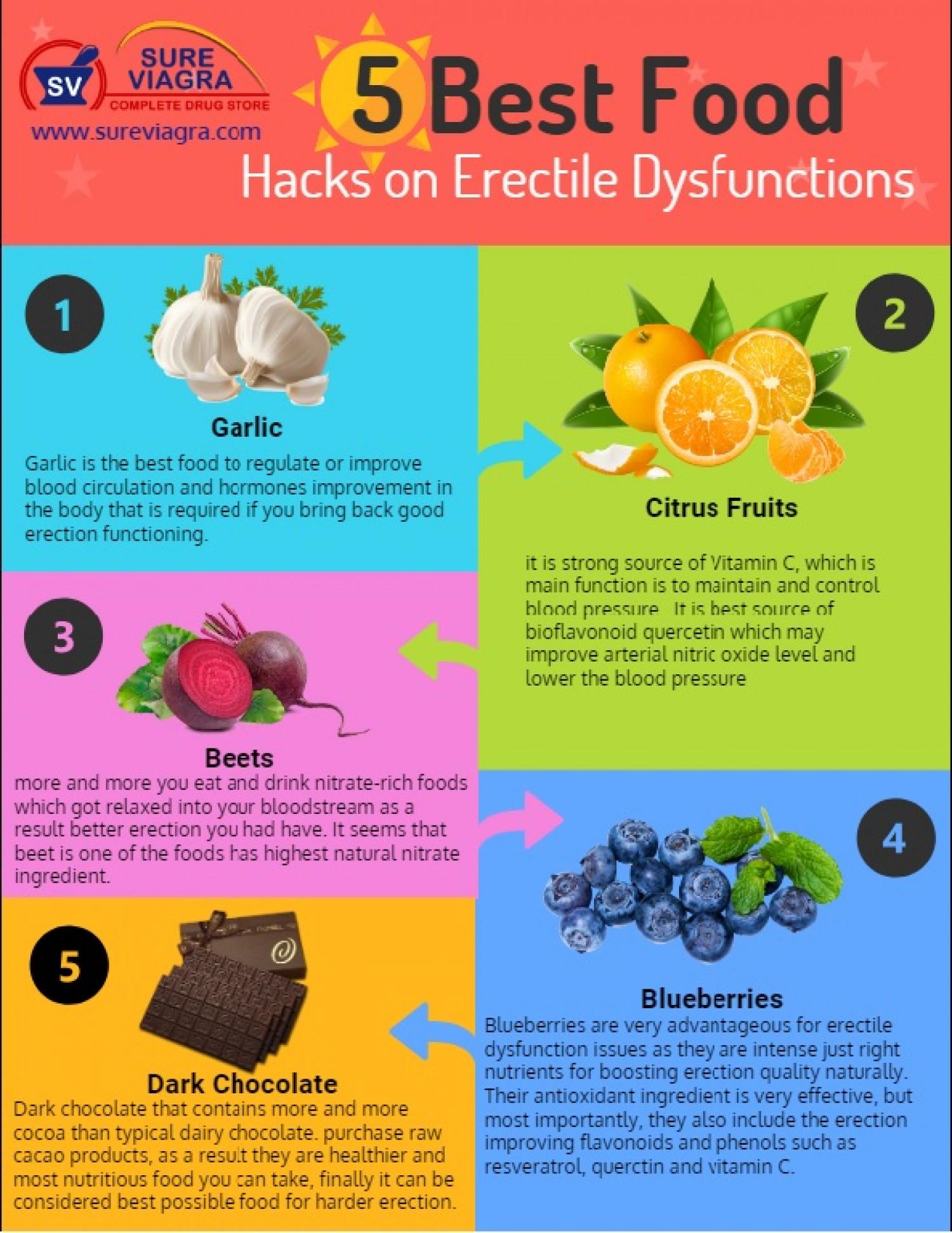 best diet for erectile health