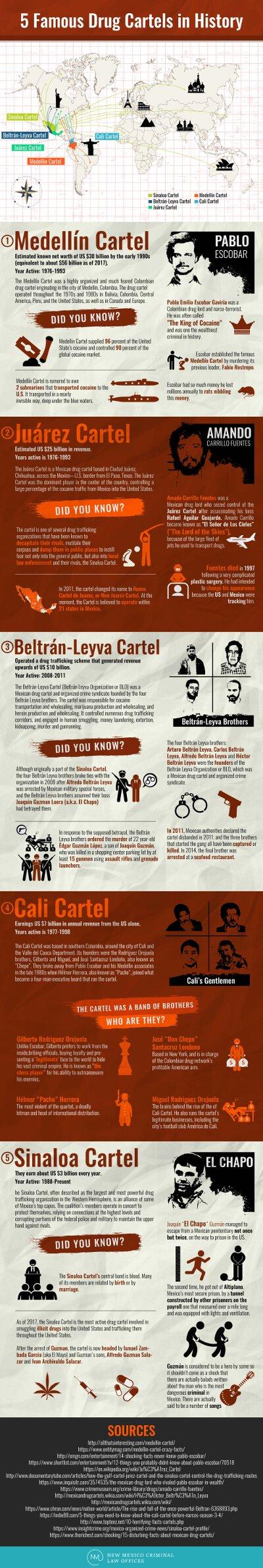 5-famous-drug-cartels-infographic-plaza