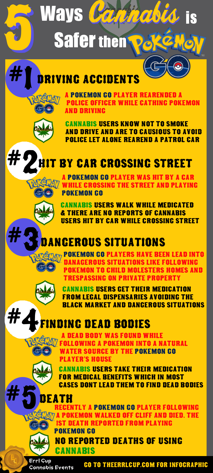 5 Way Cannabis is Safer then Pokemon GO
