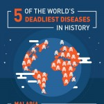 5_of_the_worlds_deadliest_diseases_in_history-infographic-plaza