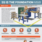 5s-methodology-infographic-plaza