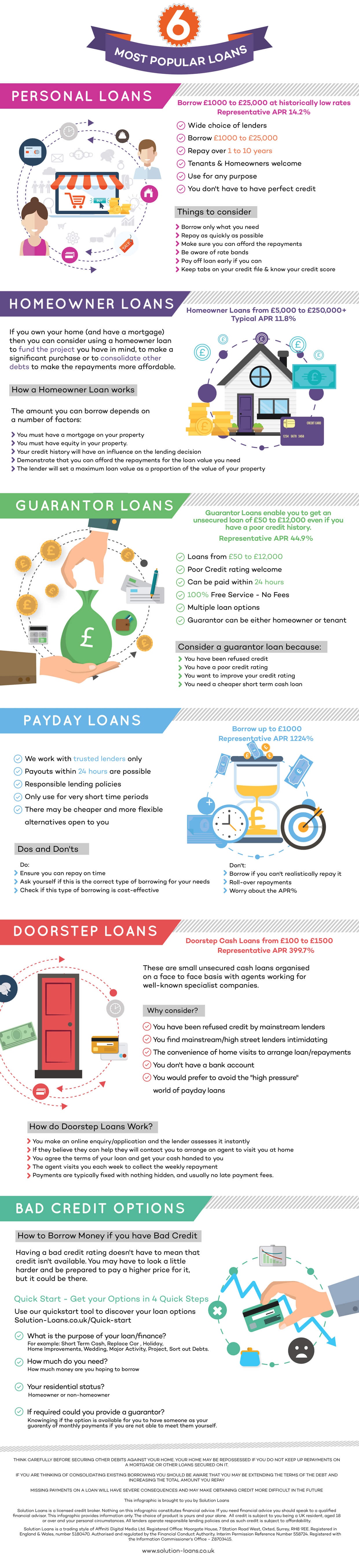 Top 6 Most Popular Loans In UK