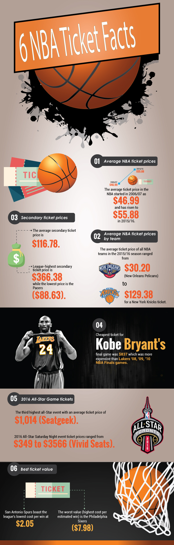 NBA Ticket Facts