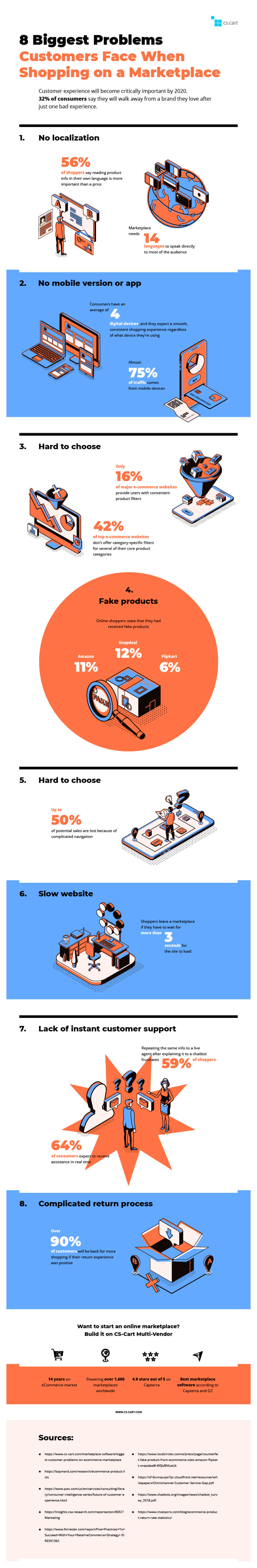 8-Biggest-Problems-Customers-Face-on-an-Online-Marketplace-infographic-plaza