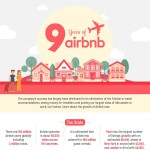 9-Years-of-Airbnb–The-Story-of-their-Incredible-Growth-Infographic-plaza