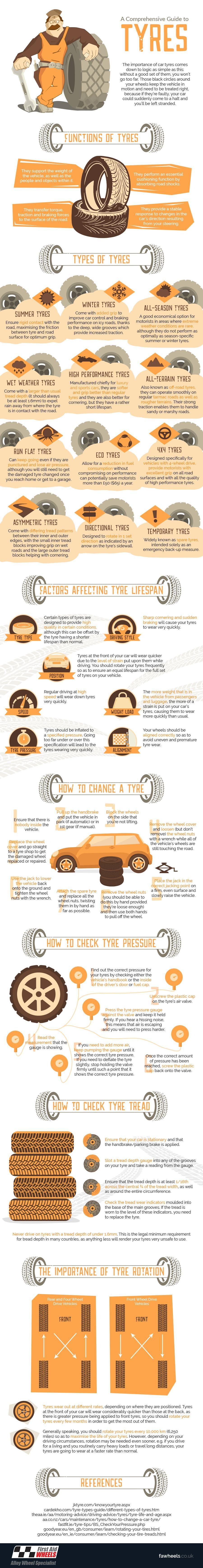 A-Comprehensive-Guide-to-Tyres-Infographic-plaza