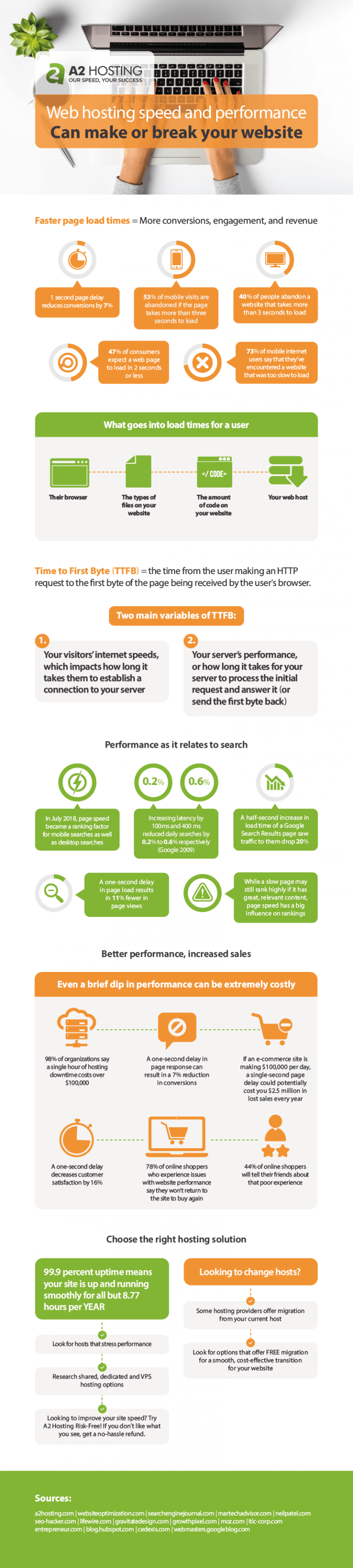 A2-Hosting-Performance-Infographic-plaza