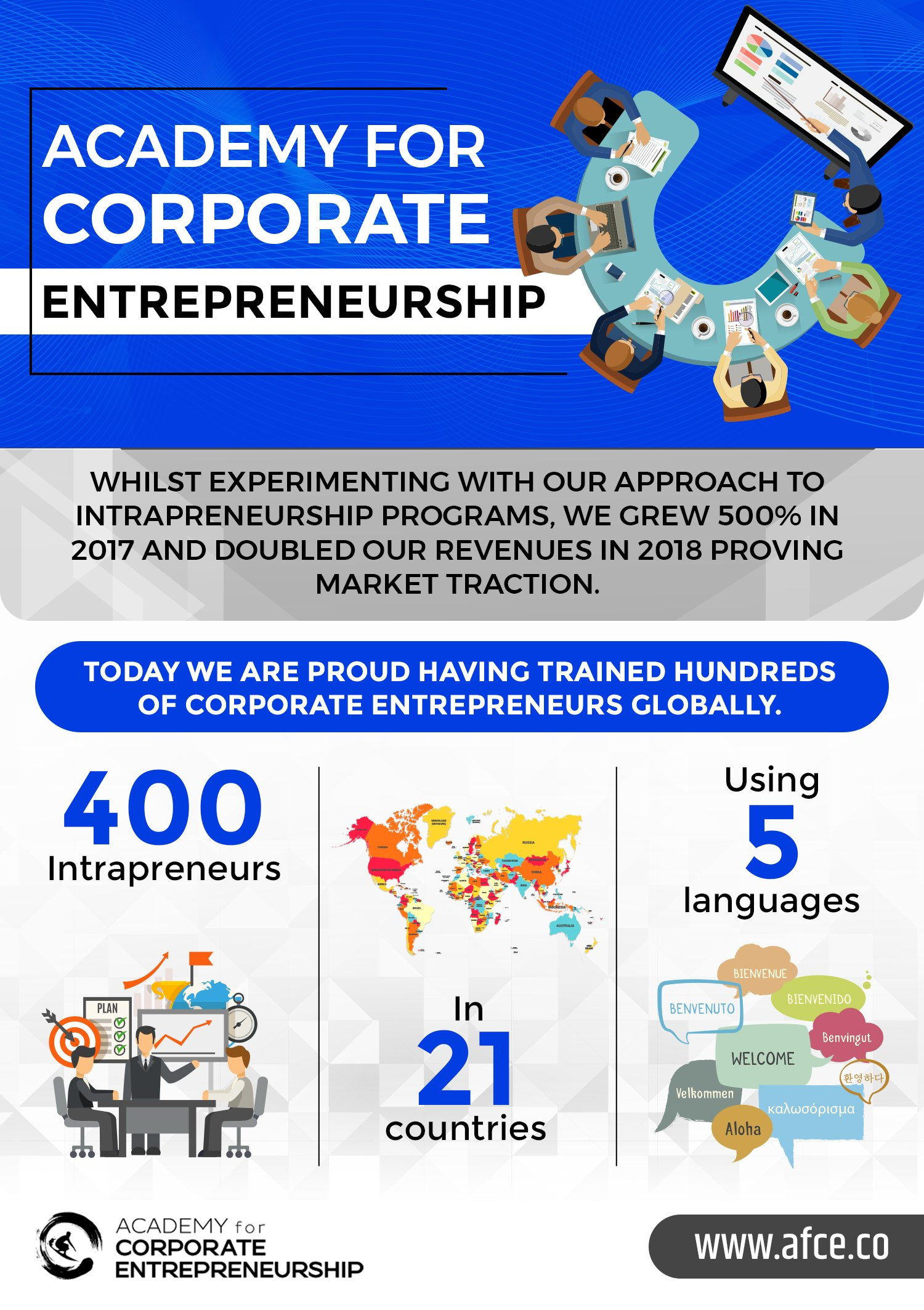 Academy-for-Corporate-Entrepreneurship-infographic-plaza