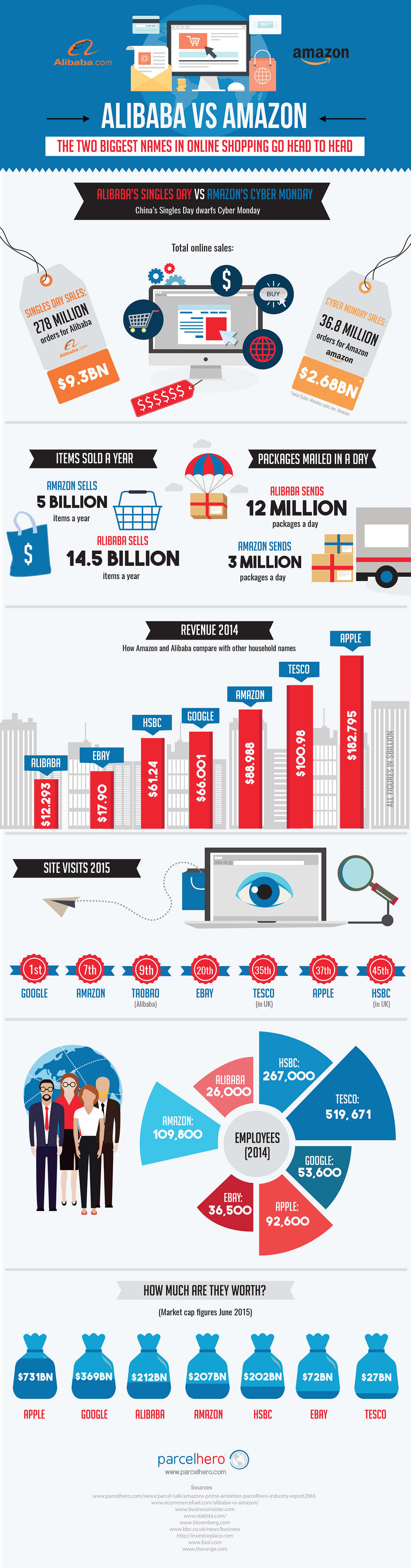 Alibaba-vs-Amazon-infographic