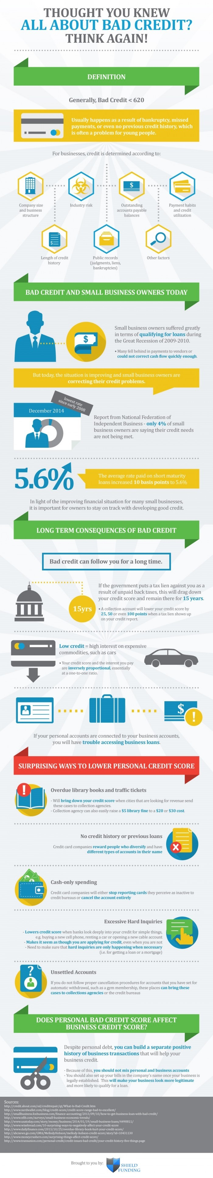 All-About-Bad-Credit-Infographic-plaza