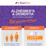 Alzheimer's-and-Dementia-Mild-Cognitive-Impairment-infographic-plaza