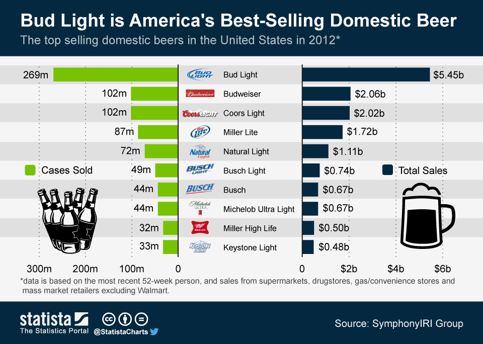 America's Best-Selling Domestic Beers