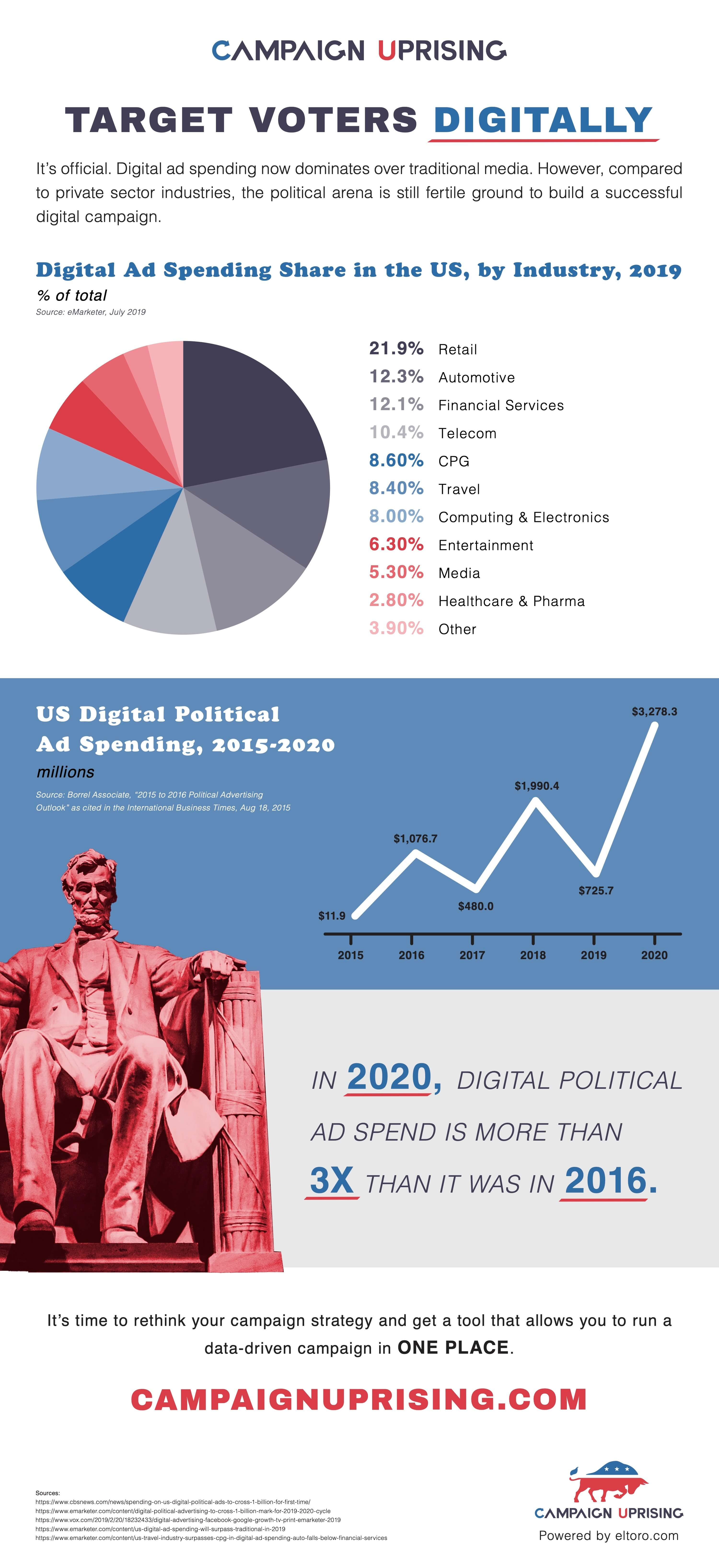 Analyzing Digital Advertising Spends from 2019 by Industry - Campaign Uprising-infographic-plaza