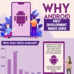 Android-First-Development-Makes-Sense-infographic-plaza