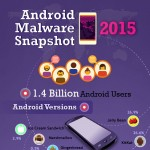 android-malware-snapshot-2015-infographic-plaza