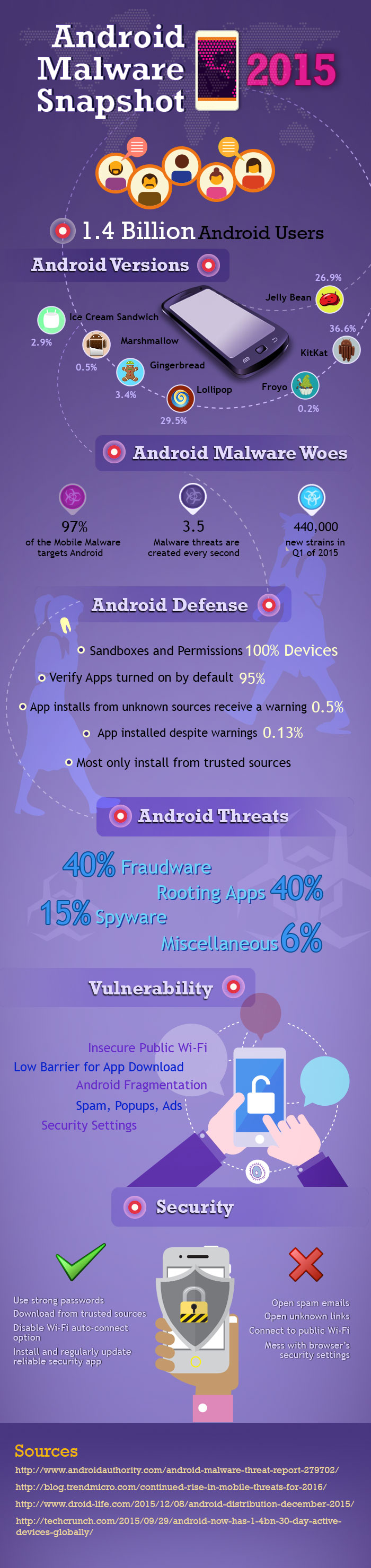 Malware Woes Continued to Haunt Android in 2015
