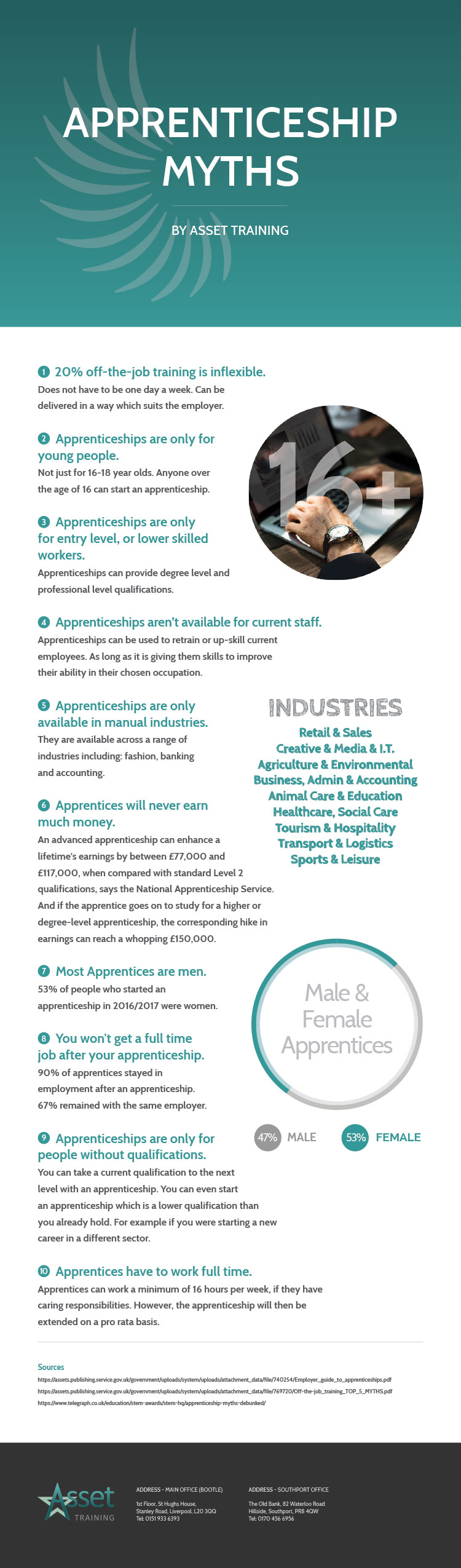 Apprenticeship-Myths-New-infographic-plaza