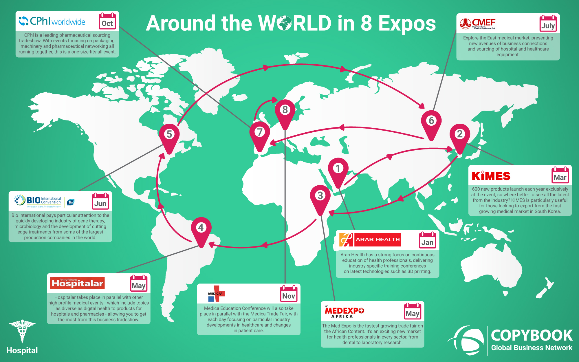 Around the World in Eight Healthcare Expos Infographic