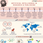 Artificial-Intelligence-in-publishing-research-infographic-plaza