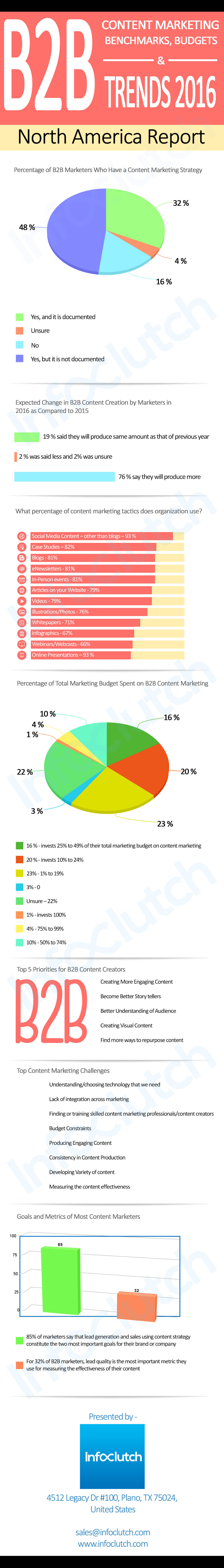 B2B Content Marketing Benchmarks, Budgets, and Trends 2016 - North America Report-infographic-plaza