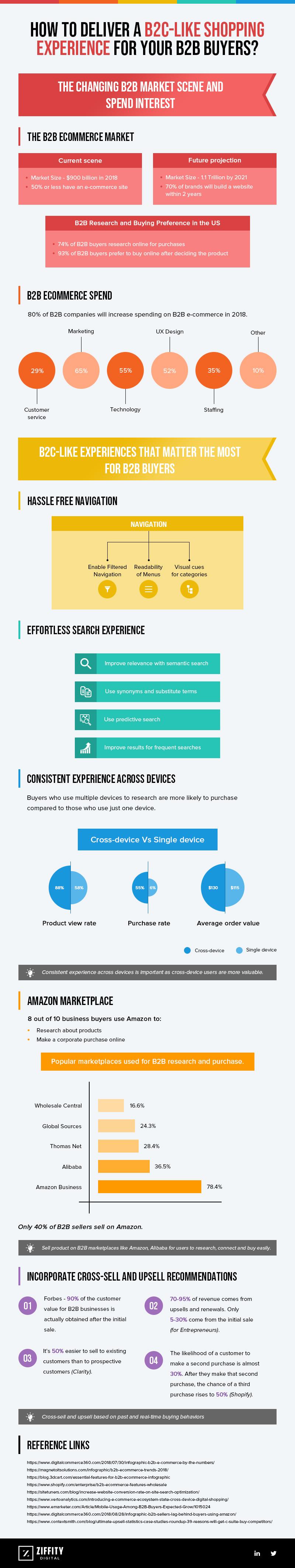 B2B-ecommerce-Infographic-plaza