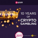 BCR_Crypto_Gambling_10-year_Anniversay-infographic-plaza