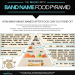 BandNameFoodPyramid-infographic-plaza