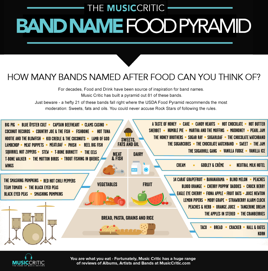 The MusicCritic Band Name Food Pyramid