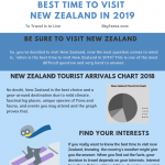 Best-Time-to-Visit-New-Zealand-in-2019-infographic-plaza