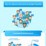 Best-Way-to-Overcome-Google-Translates-Shortcomings-infographic-plaza