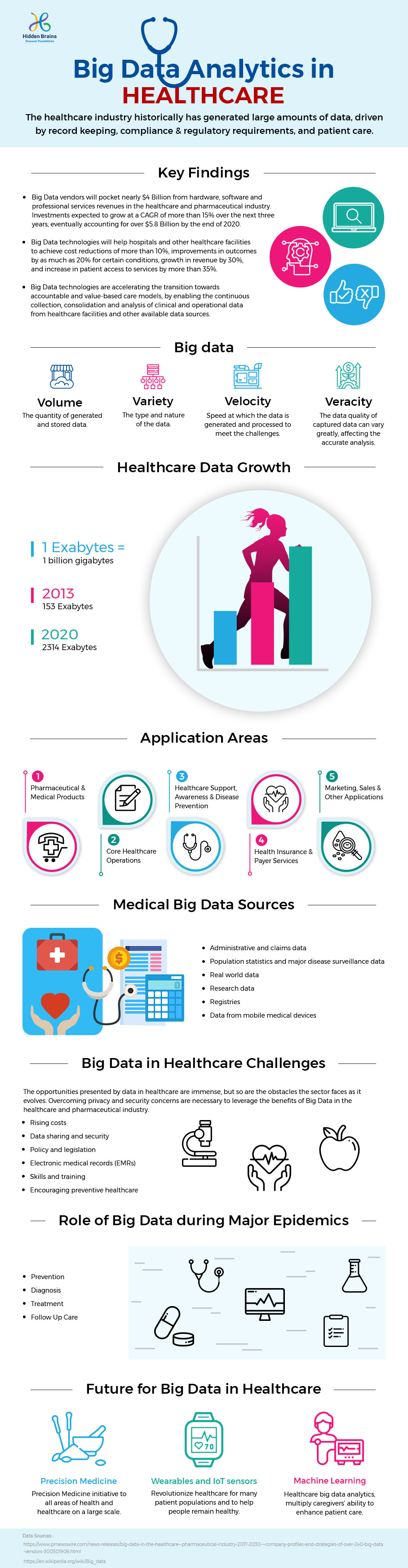 BigData-Analytics-in-Healthcare-infographic-plaza