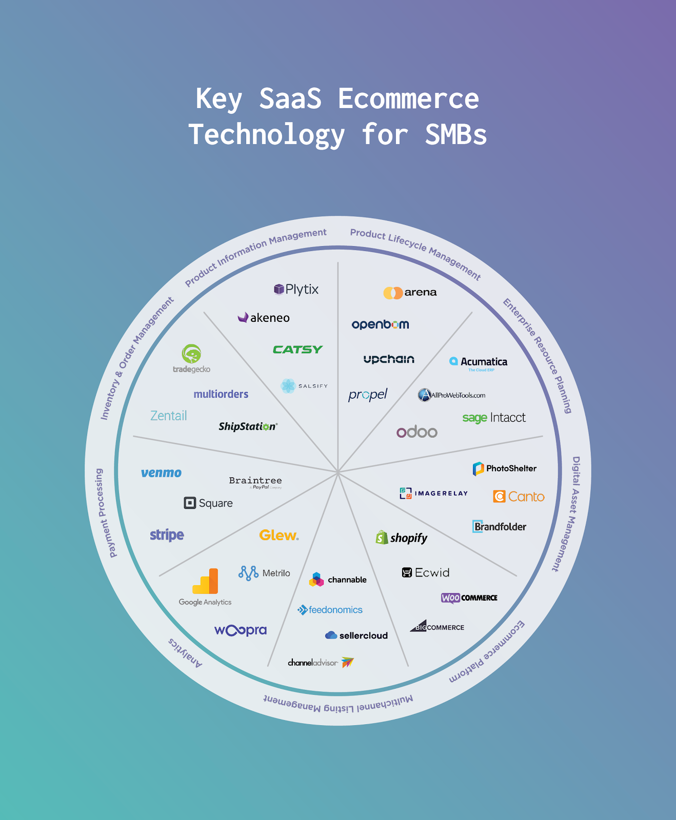 Blog Post Ecommerce Tech Stack Infographic-plaza